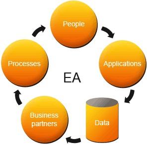 Enterprise Application Testing