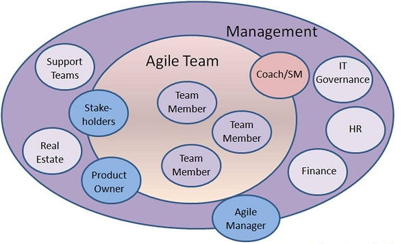 Managing Agile teams across the Globe