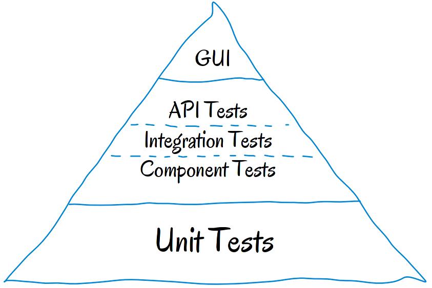 A sneak peek into 'test framework', 'test pyramid' & 'testing pyramid'