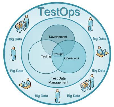 DevTestOps - A tinge of Test in DevOps!