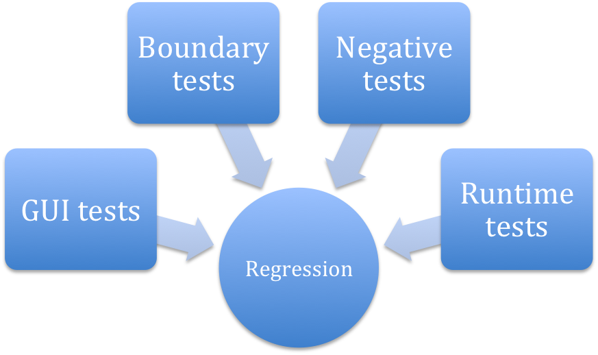 Are you skilled to enhance Regression Testing?