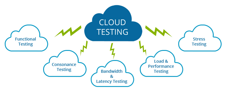 How Cloud Testing Tools Prepare to Cut Down Time and Cost to Develop an Application