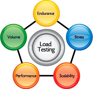 The Importance of Practicality While Performing Load Tests