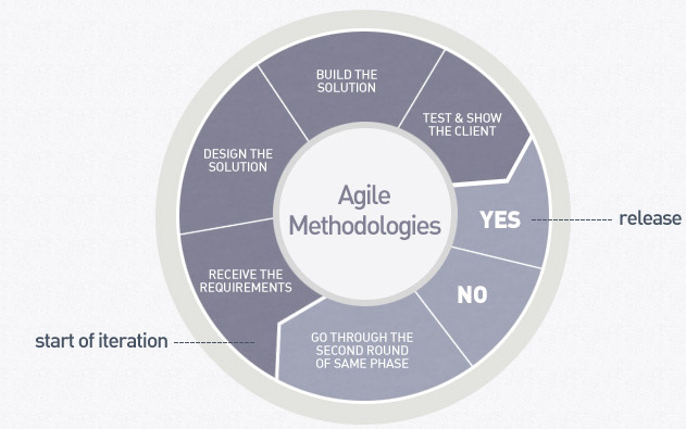 Top Six Delusions of Load Testing in an Agile Environment - The ...