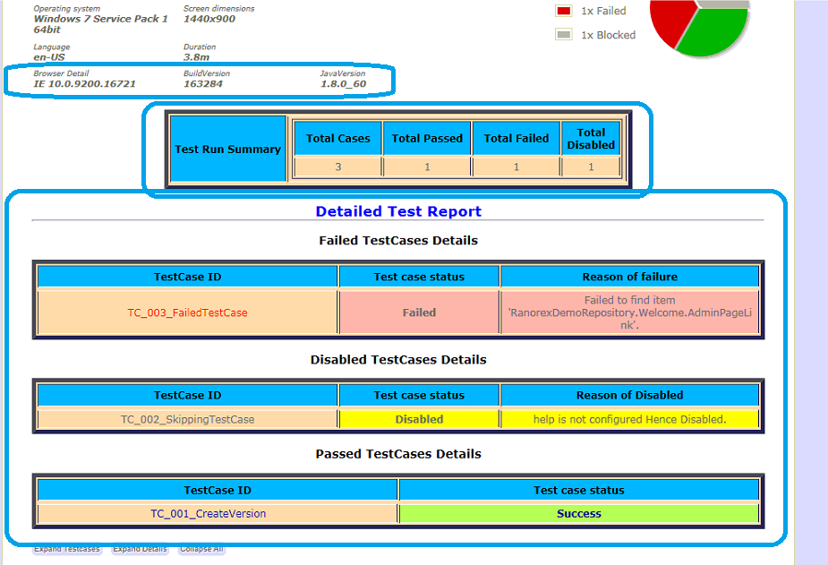 Passed/Failed/Skipped test cases in detail with reason in a tabular format
