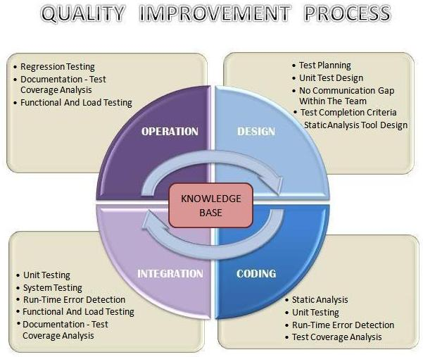 How to improve effectiveness and efficiency of software testing how to improve effectiveness and efficiency of software testing ccuart Gallery