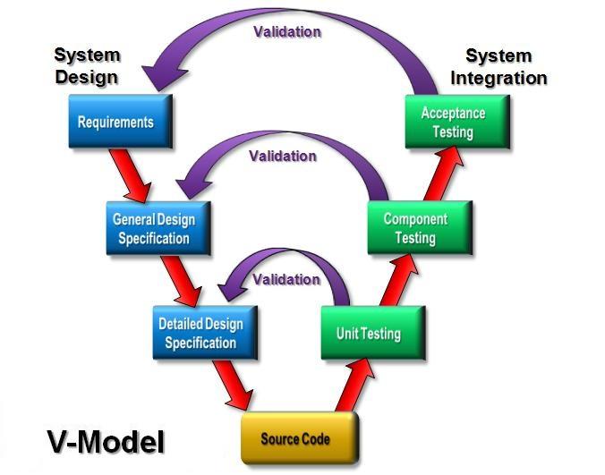 Enhancing waterfall process through v model software development balancing design and validation v model ccuart Choice Image
