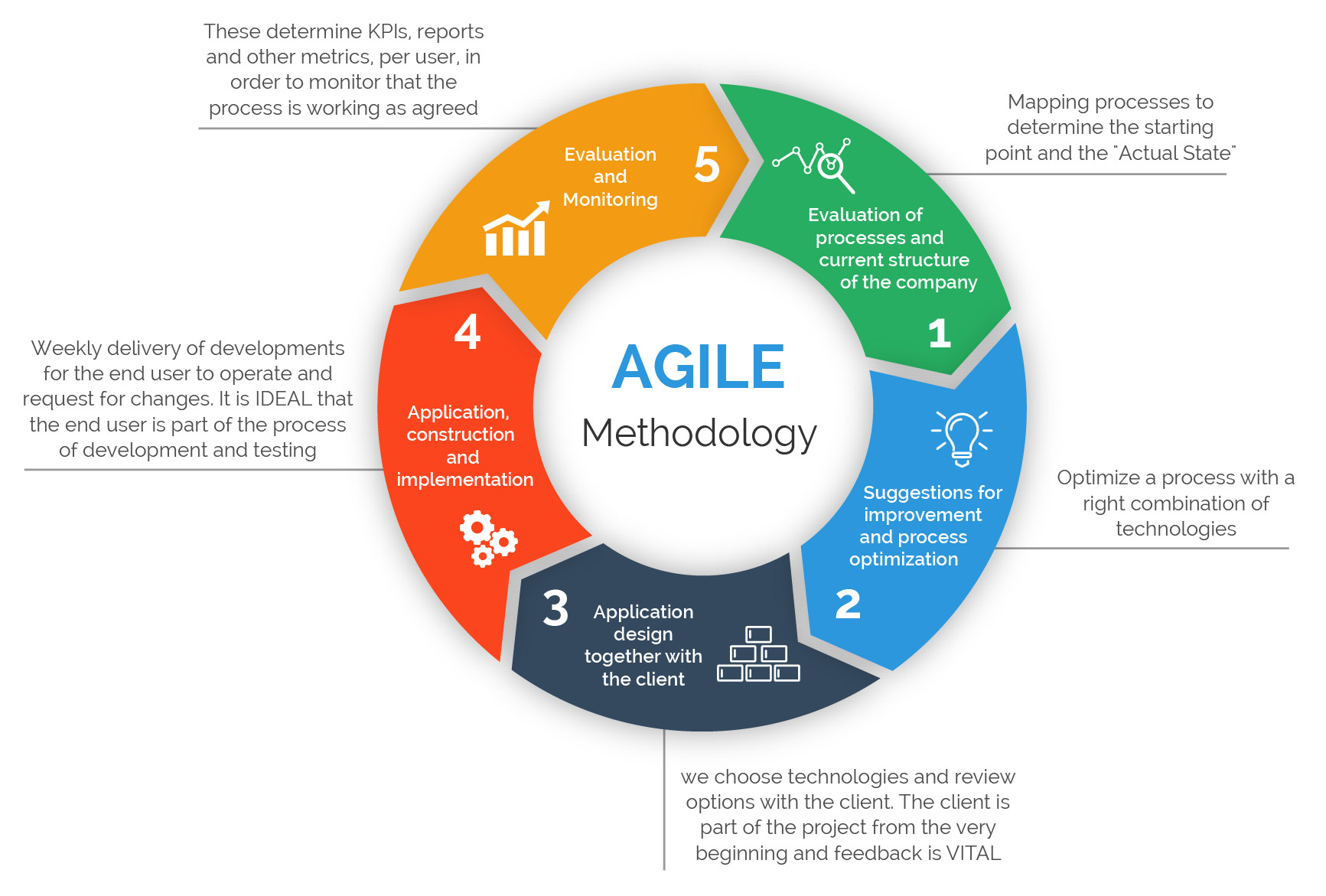 implementation methodology template - the importance of different agile methodologies included