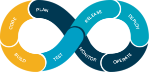 DevOps Prediction: What the Future Holds